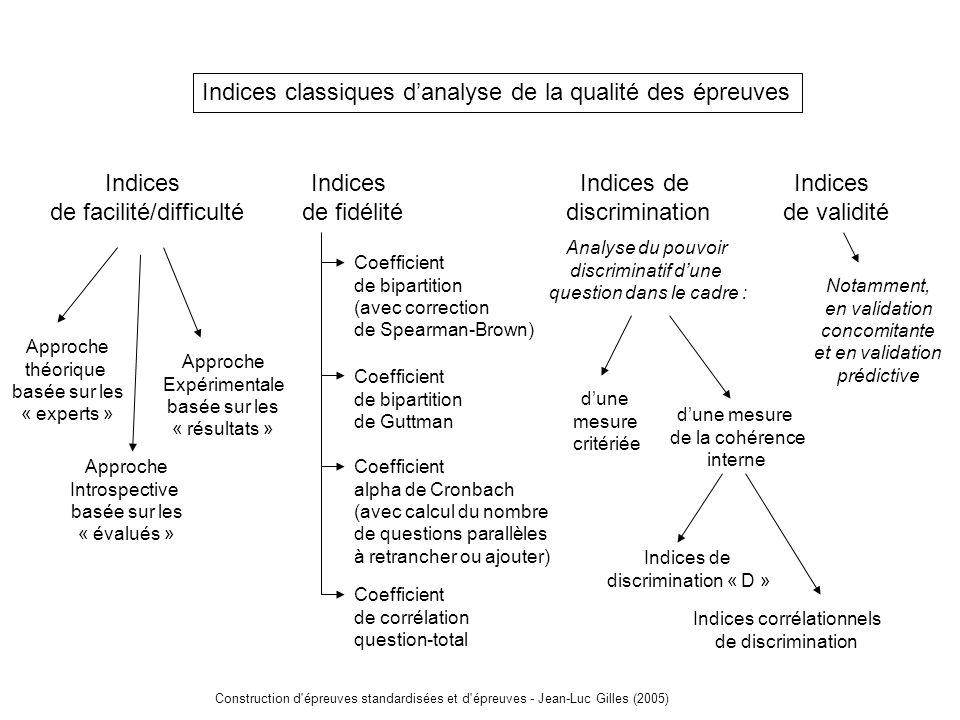 Indices classiques d'analyse de la qualité des épreuves