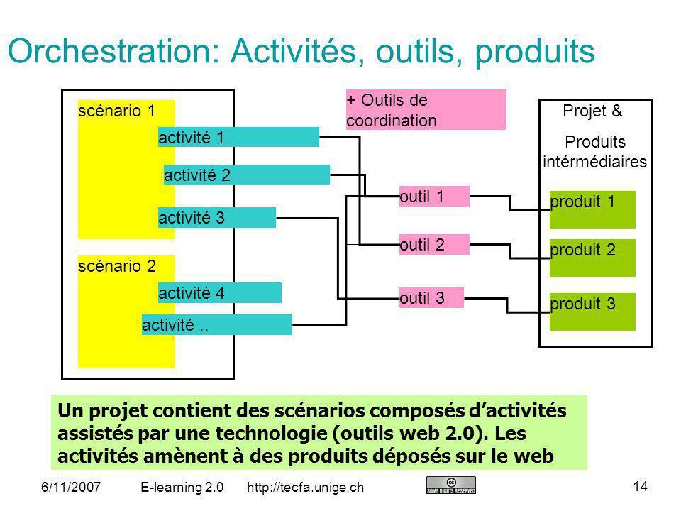 Orchestration: Activités, outils, produits