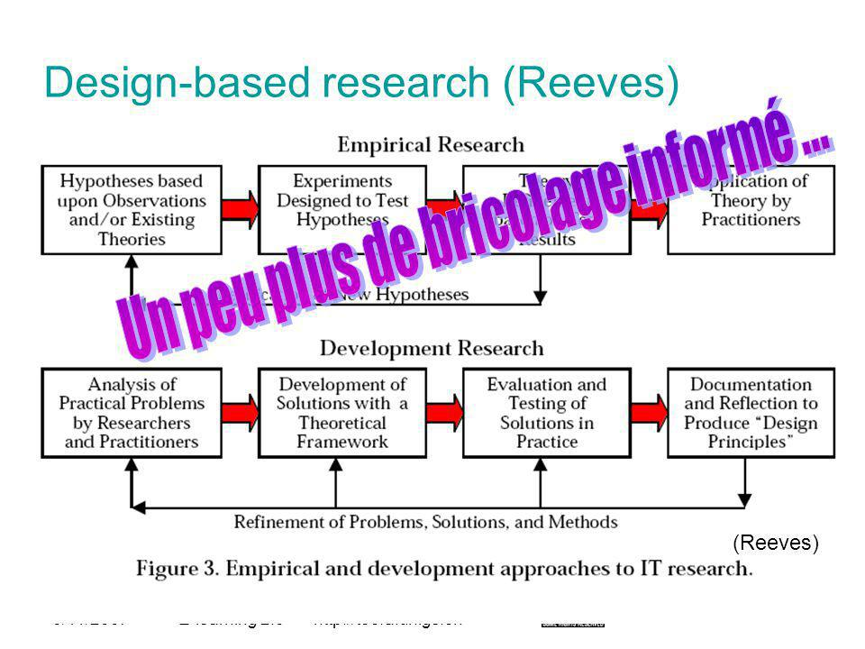 Design-based research (Reeves)
