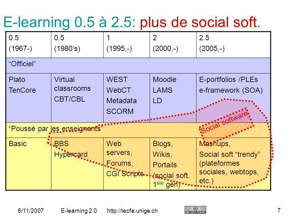 E-learning 0.5 à 2.5: plus de social soft.