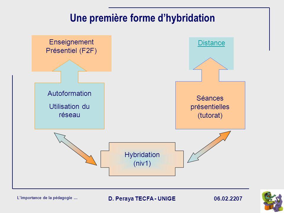 Une première forme d'hybridation