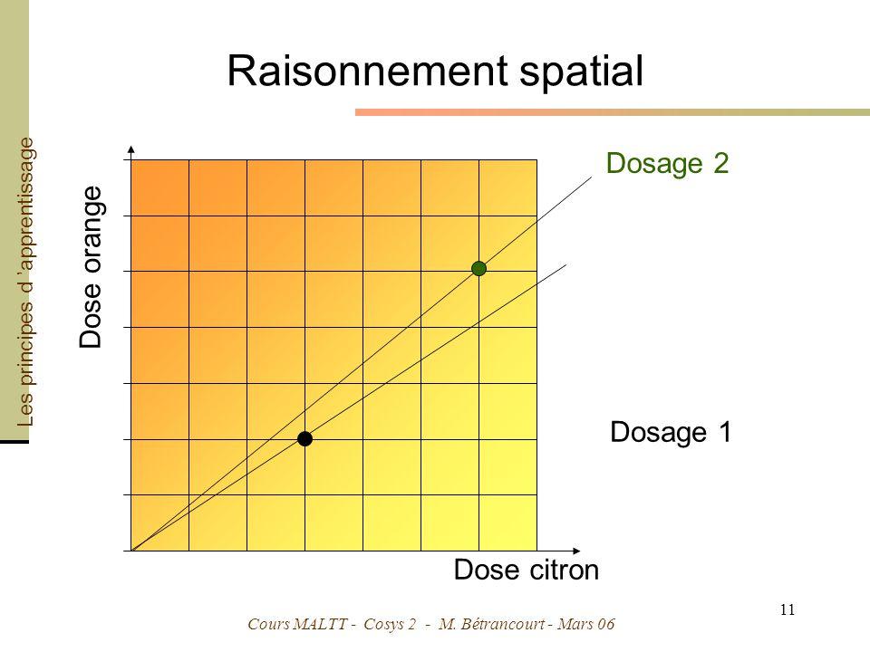 Raisonnement spatial Dosage 2 Dose orange Dosage 1 Dose citron