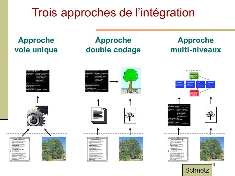 Trois approches de l'intégration