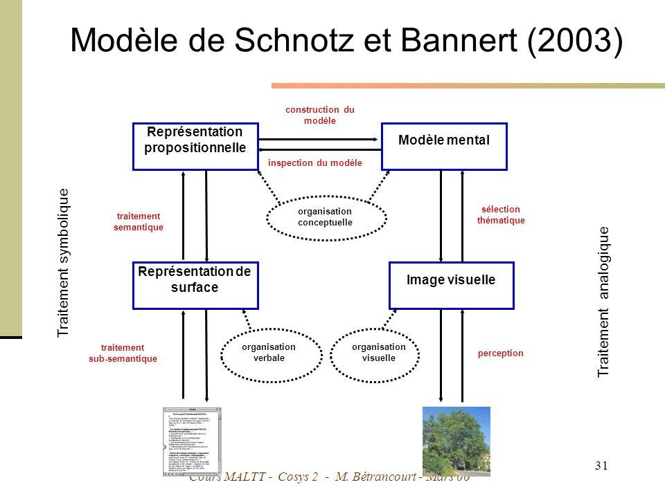 Modèle de Schnotz et Bannert (2003)