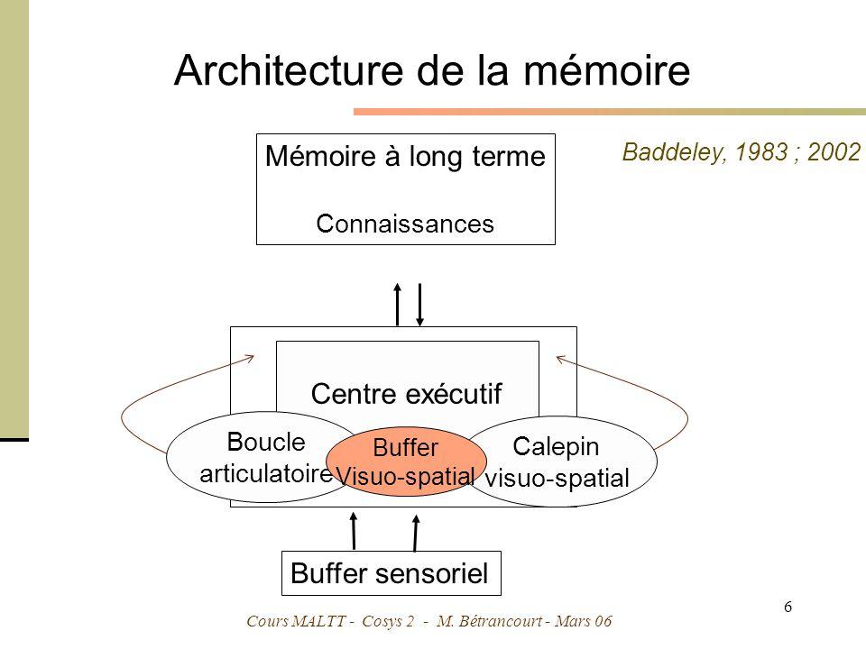 Architecture de la mémoire