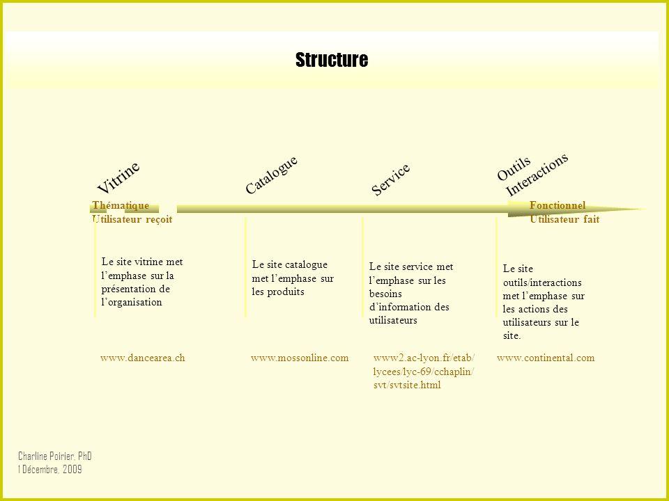 Structure Vitrine Outils Interactions Catalogue Service Thématique