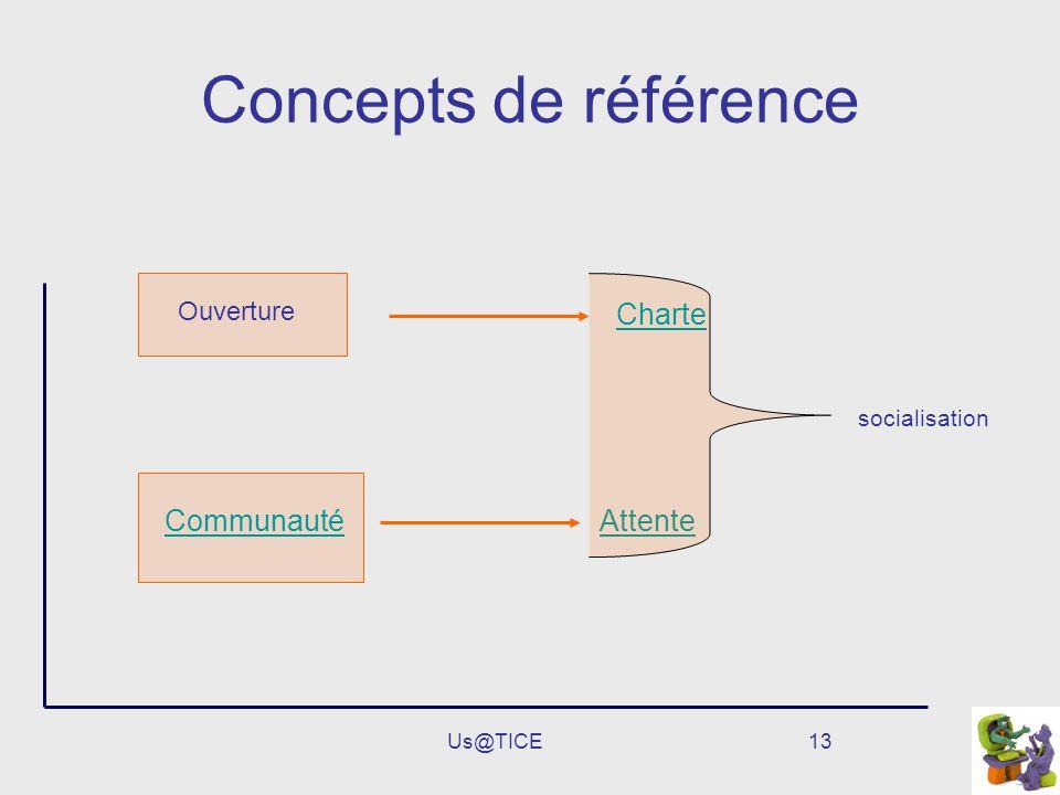 Concepts de référence Charte Communauté Attente Ouverture