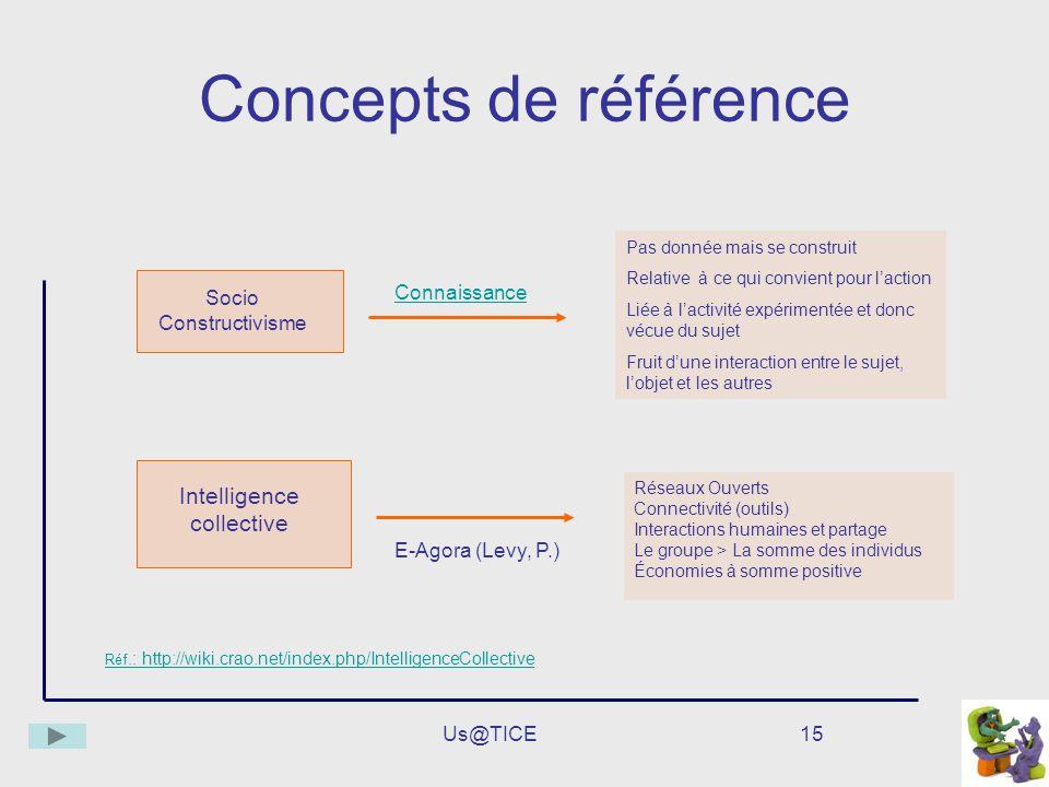 Concepts de référence Intelligence collective Connaissance