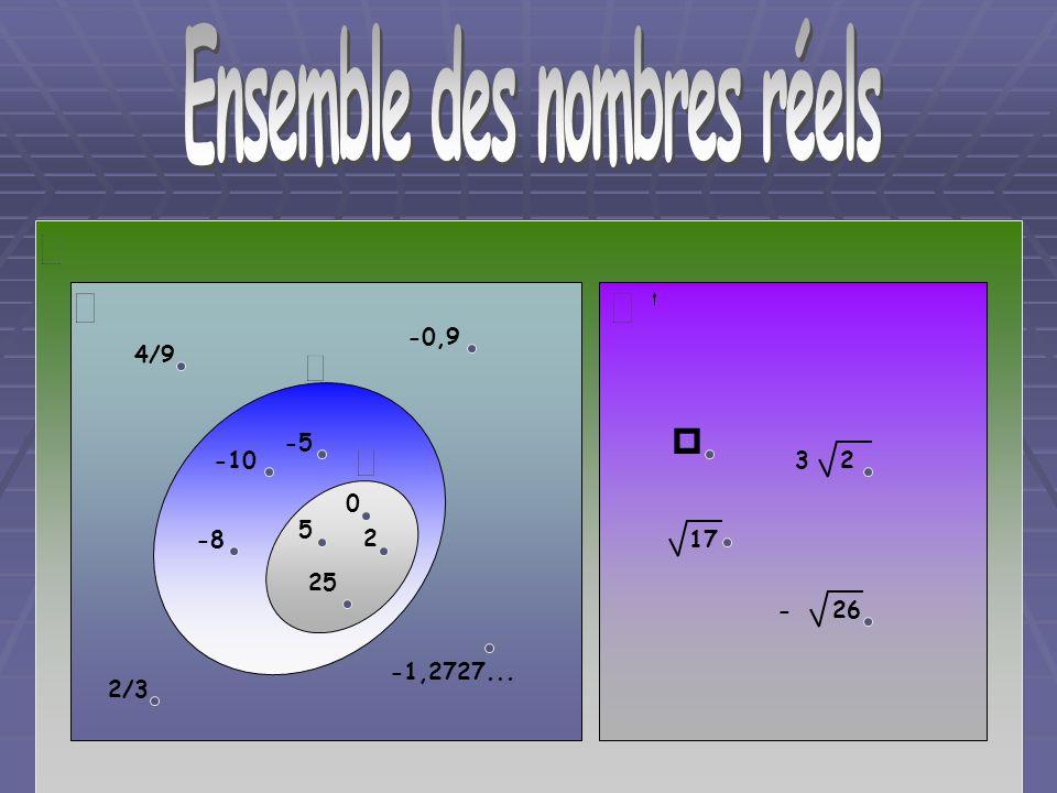 Ensemble des nombres réels