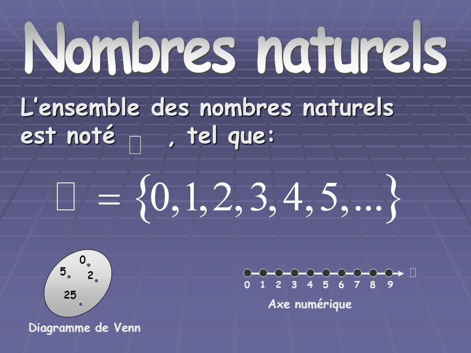 Nombres naturels L'ensemble des nombres naturels est noté , tel que: