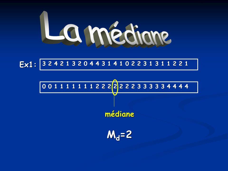 La médiane Md=2 Ex1: médiane