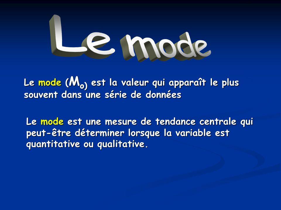 Le mode Le mode. Le mode (Mo) est la valeur qui apparaît le plus souvent dans une série de données.