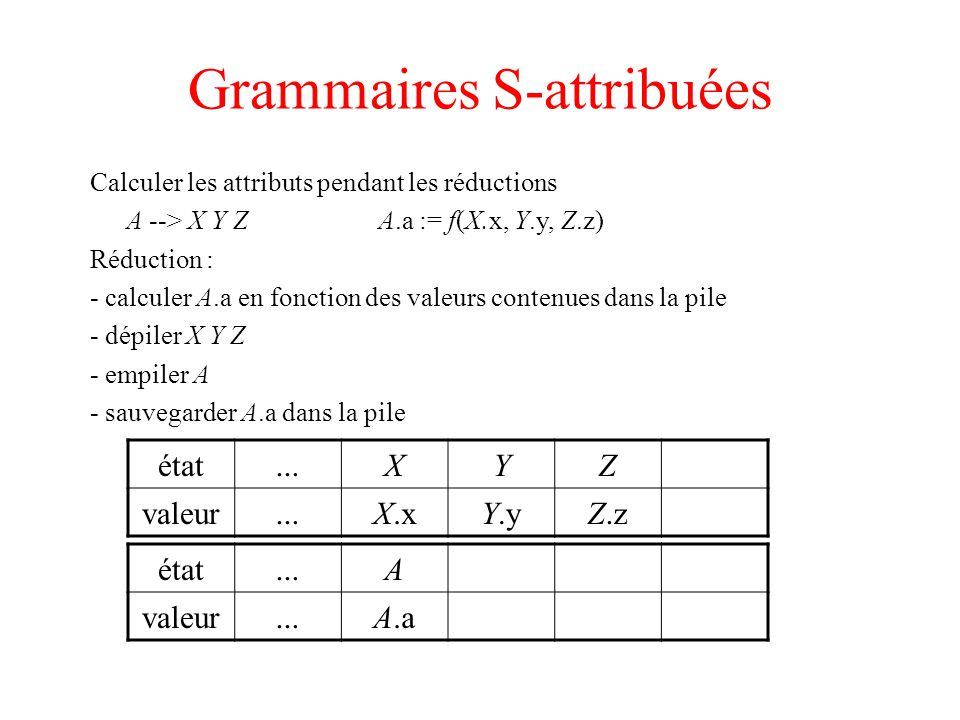 Grammaires S-attribuées