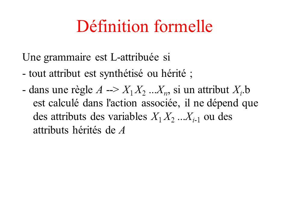 Définition formelle Une grammaire est L-attribuée si