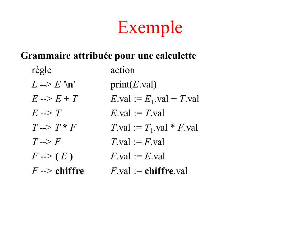 Exemple Grammaire attribuée pour une calculette règle action