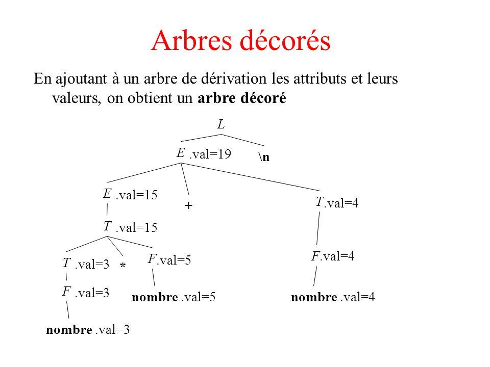 Arbres décorés En ajoutant à un arbre de dérivation les attributs et leurs valeurs, on obtient un arbre décoré.