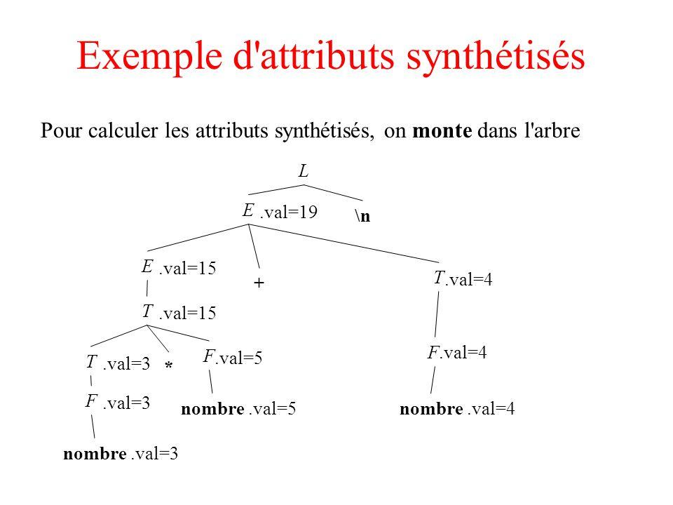 Exemple d attributs synthétisés