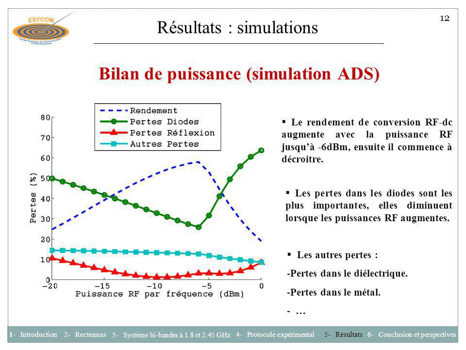 Résultats : simulations