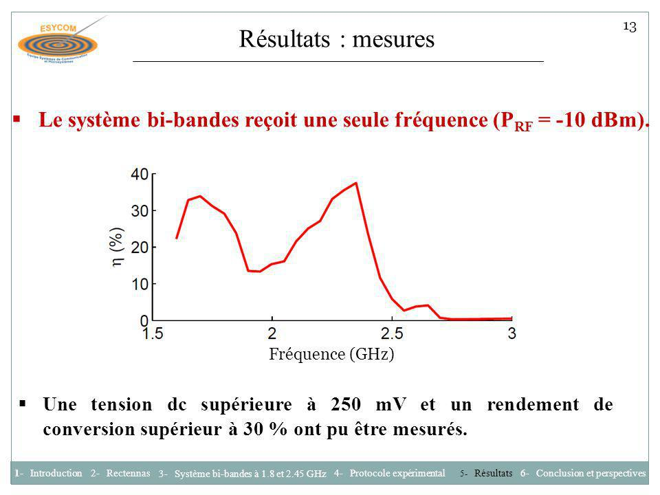 Le système bi-bandes reçoit une seule fréquence (PRF = -10 dBm).
