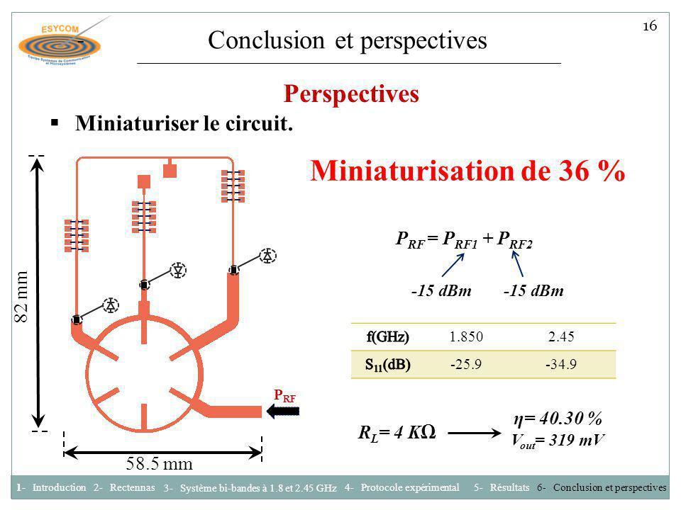 Miniaturisation de 36 % Conclusion et perspectives Perspectives