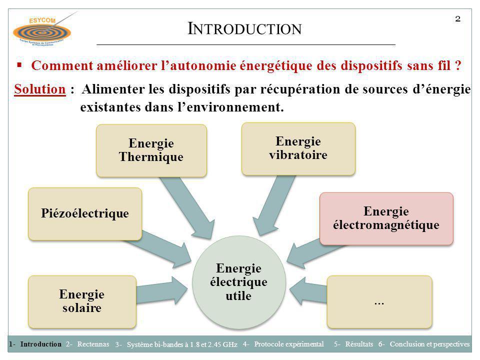 Energie électrique utile Energie électromagnétique