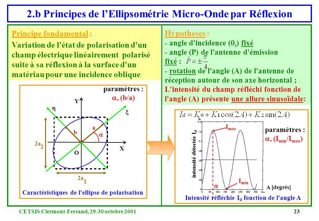2.b Principes de l'Ellipsométrie Micro-Onde par Réflexion