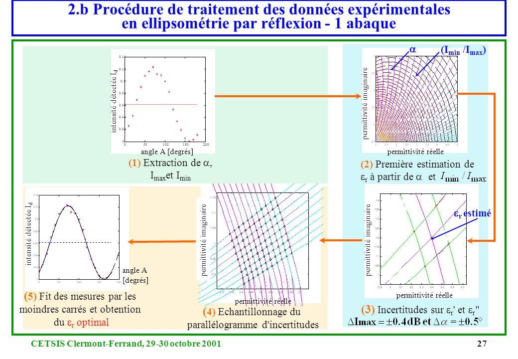 2.b Procédure de traitement des données expérimentales en ellipsométrie par réflexion - 1 abaque