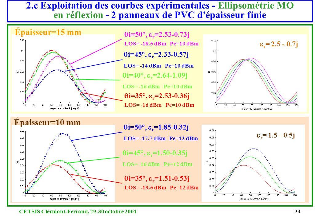 2.c Exploitation des courbes expérimentales - Ellipsométrie MO en réflexion - 2 panneaux de PVC d épaisseur finie