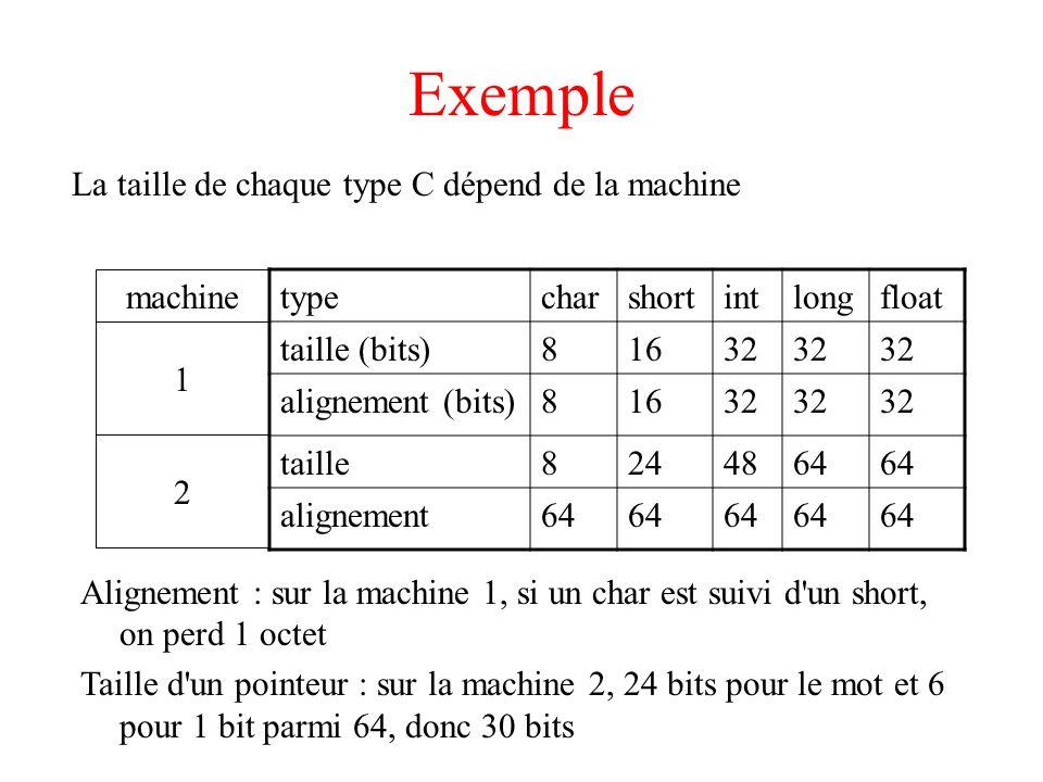 Exemple La taille de chaque type C dépend de la machine machine type