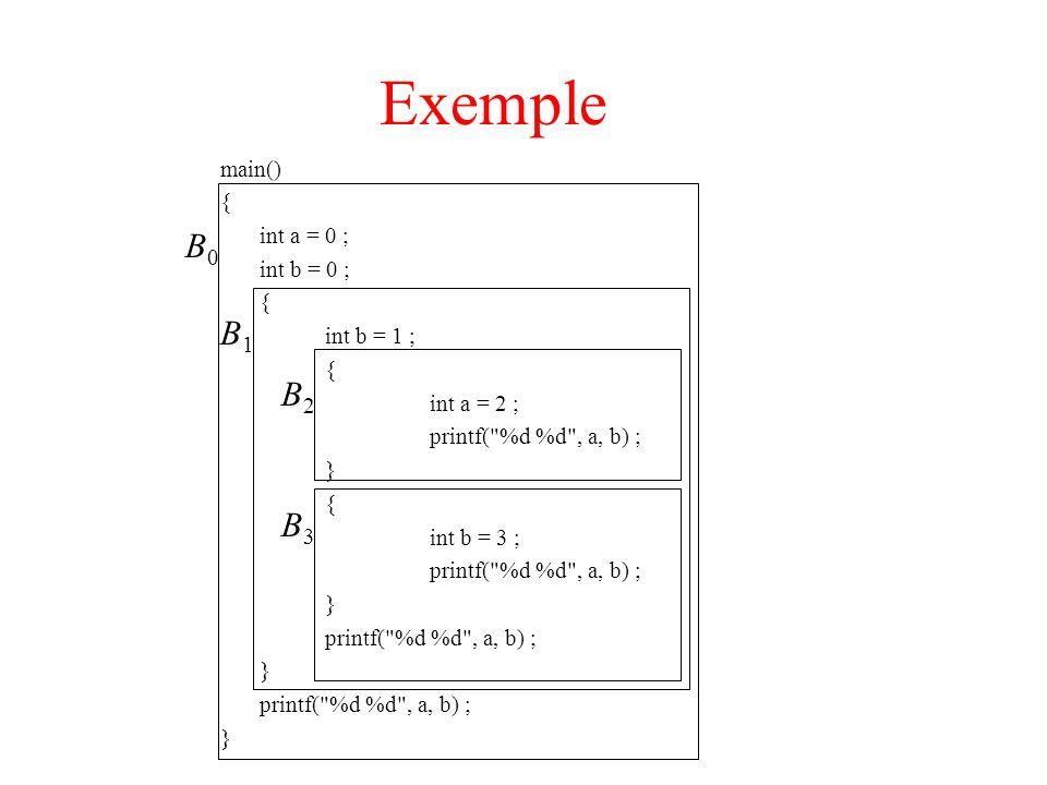 Exemple B0 B1 B2 B3 main() { int a = 0 ; int b = 0 ; int b = 1 ;