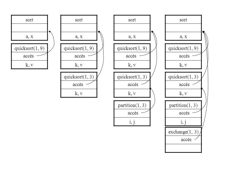 sort a, x. sort. a, x. sort. a, x. sort. a, x. quicksort(1, 9) k, v. quicksort(1, 9) k, v.