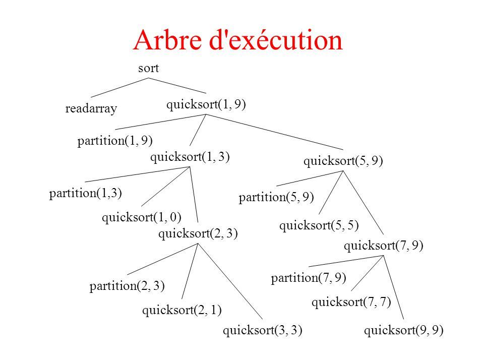 Arbre d exécution sort quicksort(1, 9) readarray partition(1, 9)