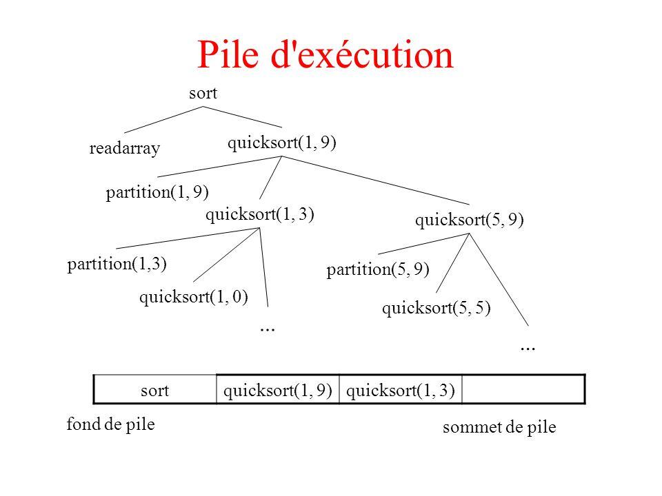Pile d exécution ... ... sort quicksort(1, 9) readarray