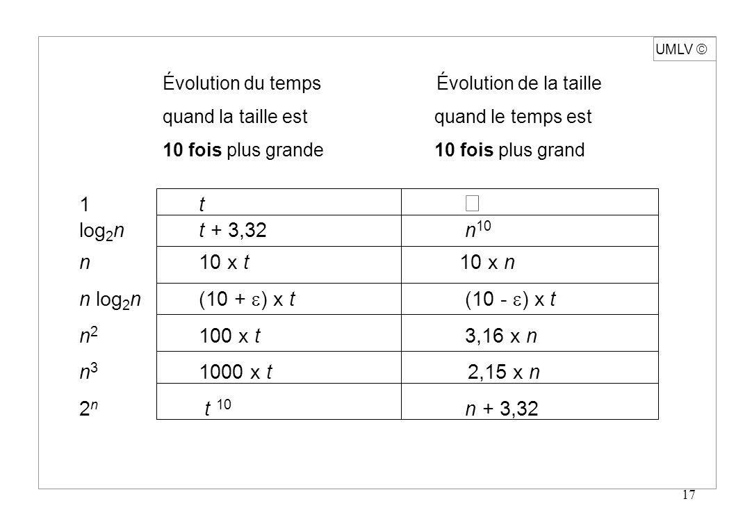 UMLV ã Évolution du temps Évolution de la taille. quand la taille est quand le temps est.