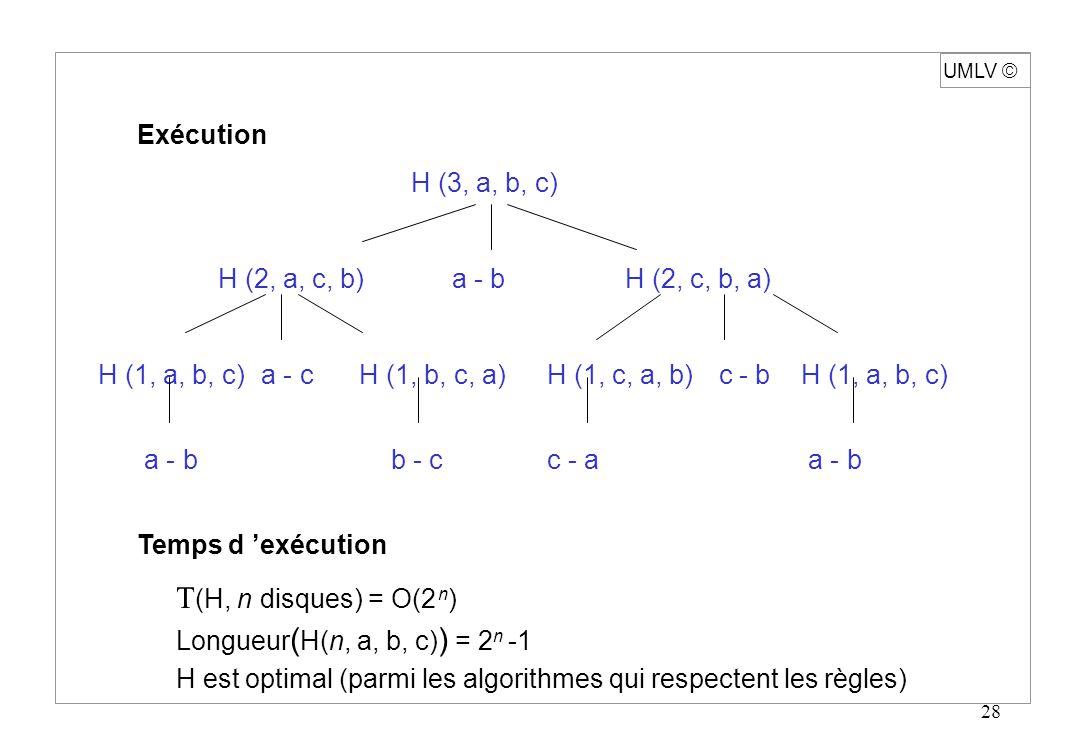 UMLV ã Exécution H (3, a, b, c) H (2, a, c, b) a - b H (2, c, b, a)