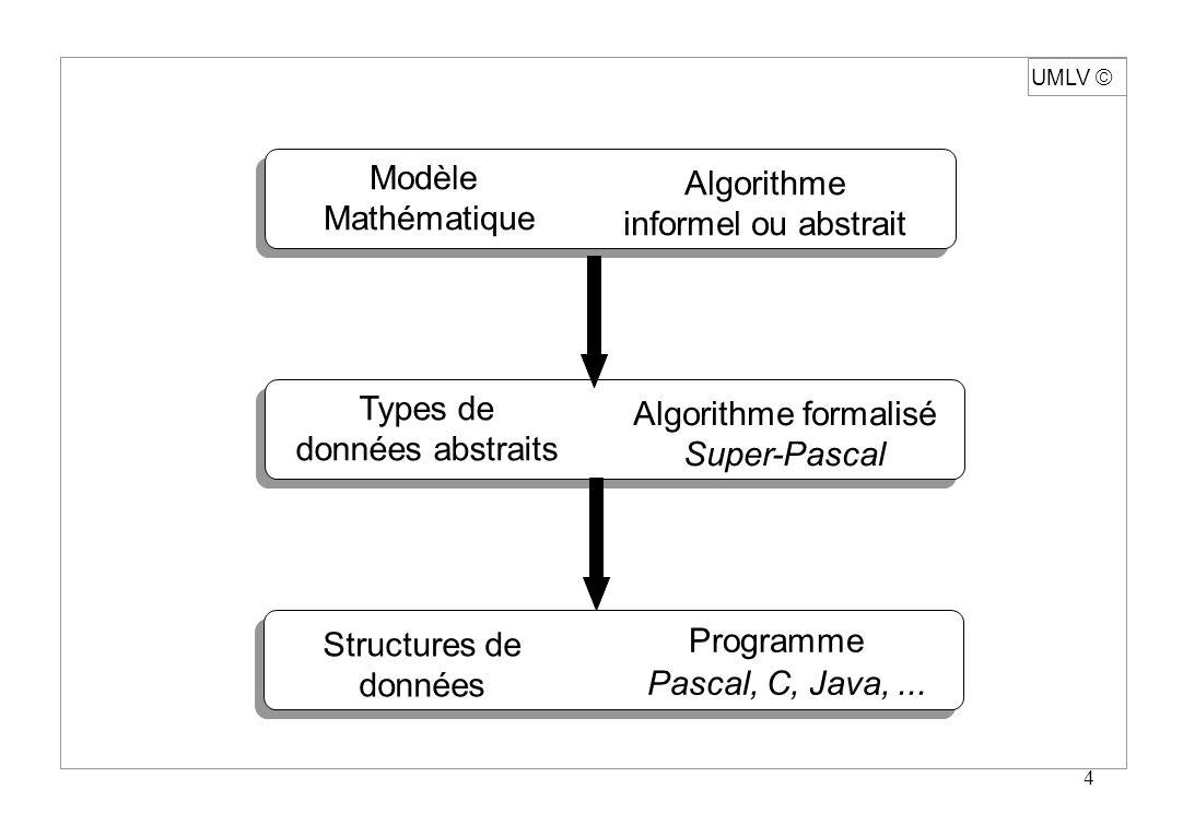 Pascal, C, Java, ... Modèle Algorithme Mathématique
