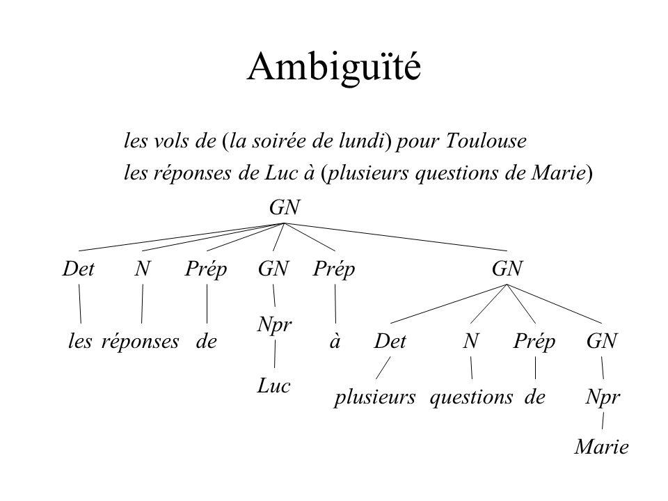 Ambiguïté les vols de (la soirée de lundi) pour Toulouse