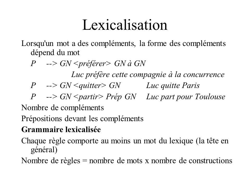 Lexicalisation Lorsqu un mot a des compléments, la forme des compléments dépend du mot. P --> GN <préférer> GN à GN.