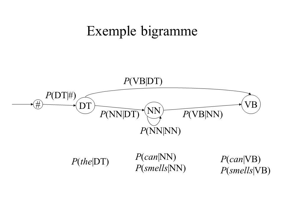 Exemple bigramme P(VB|DT) P(DT|#) VB DT # NN P(NN|DT) P(VB|NN)