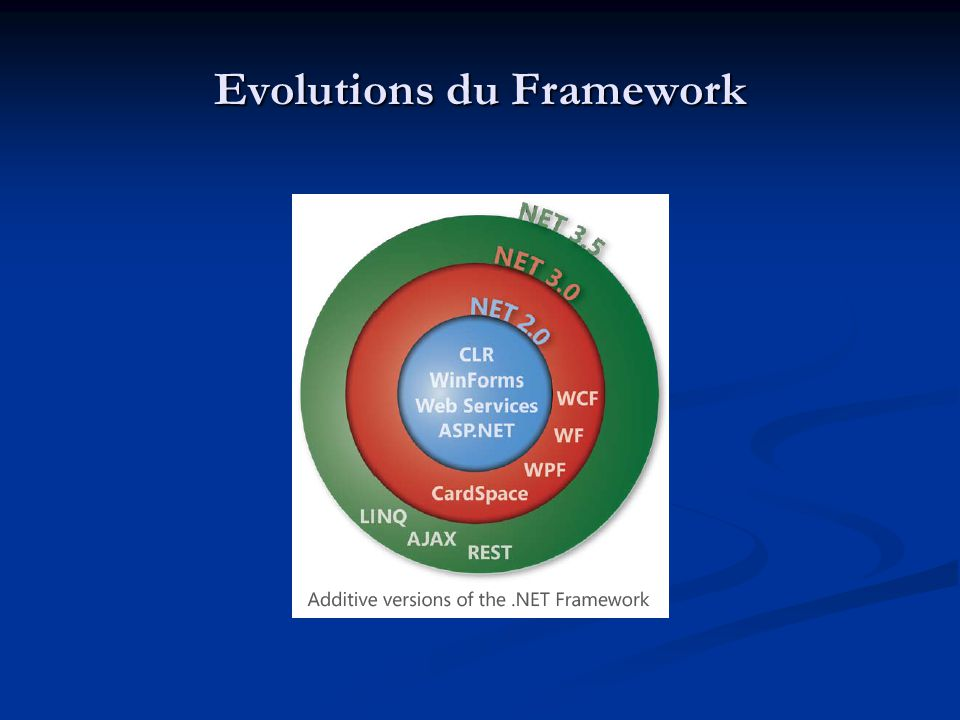 Evolutions du Framework
