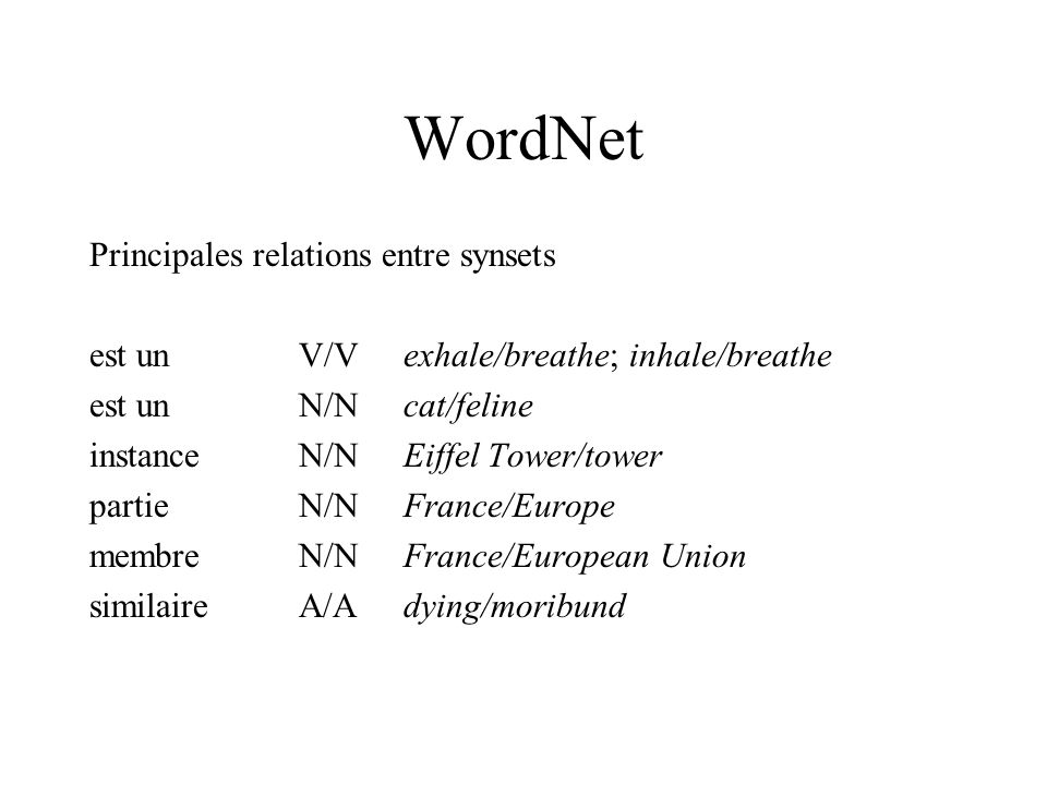 WordNet Principales relations entre synsets