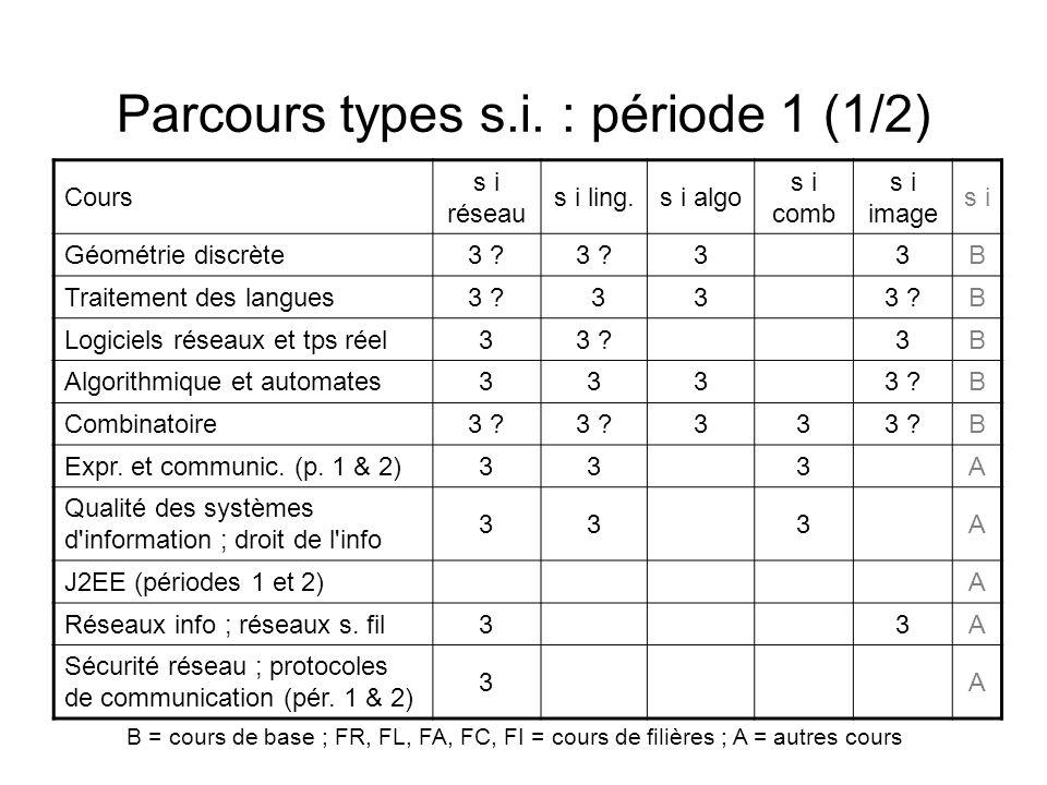 Parcours types s.i. : période 1 (1/2)