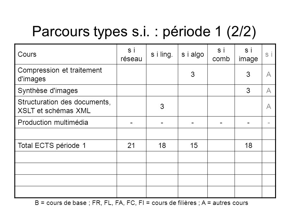 Parcours types s.i. : période 1 (2/2)