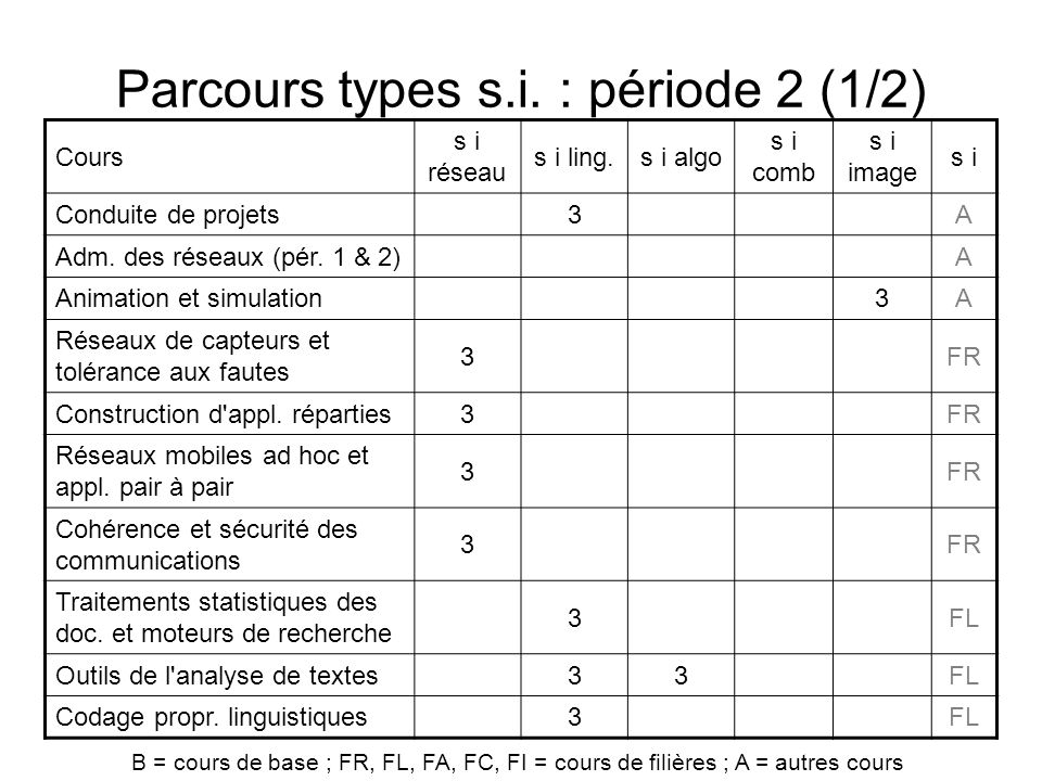 Parcours types s.i. : période 2 (1/2)
