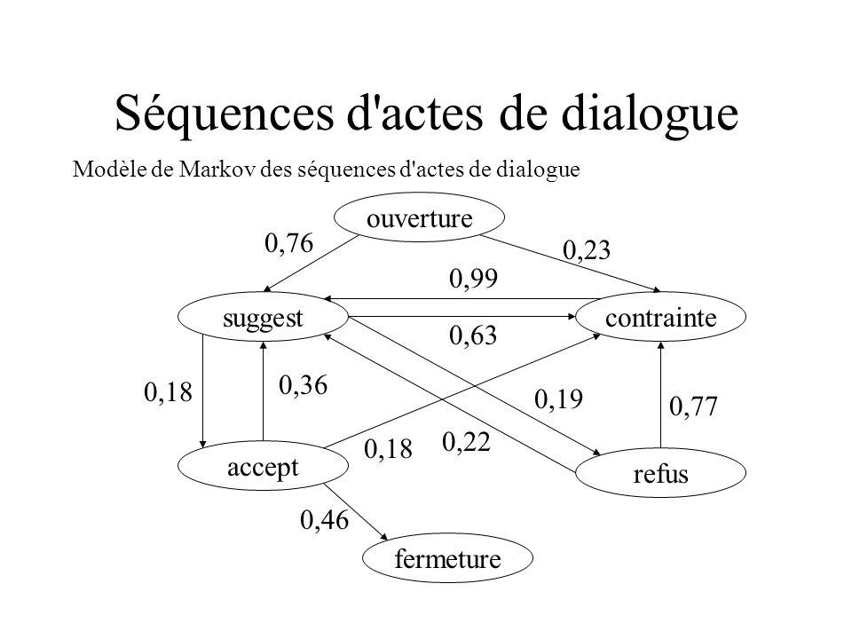 Séquences d actes de dialogue
