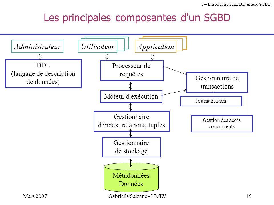 Les principales composantes d un SGBD