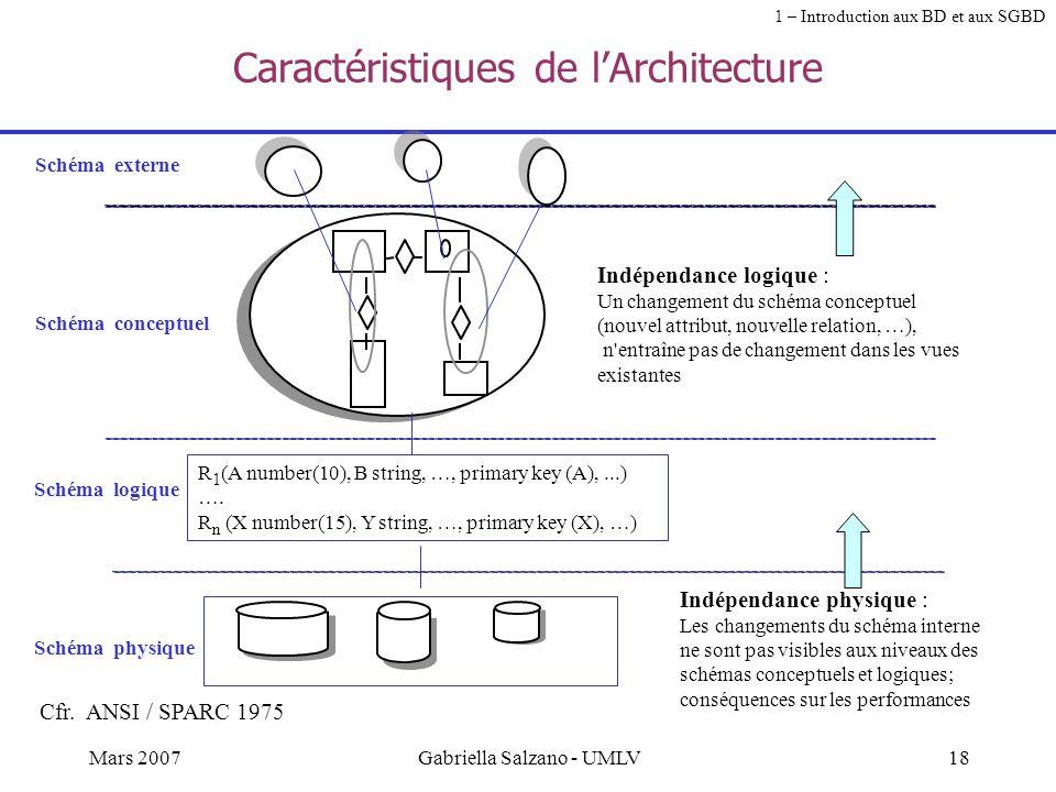 Caractéristiques de l'Architecture