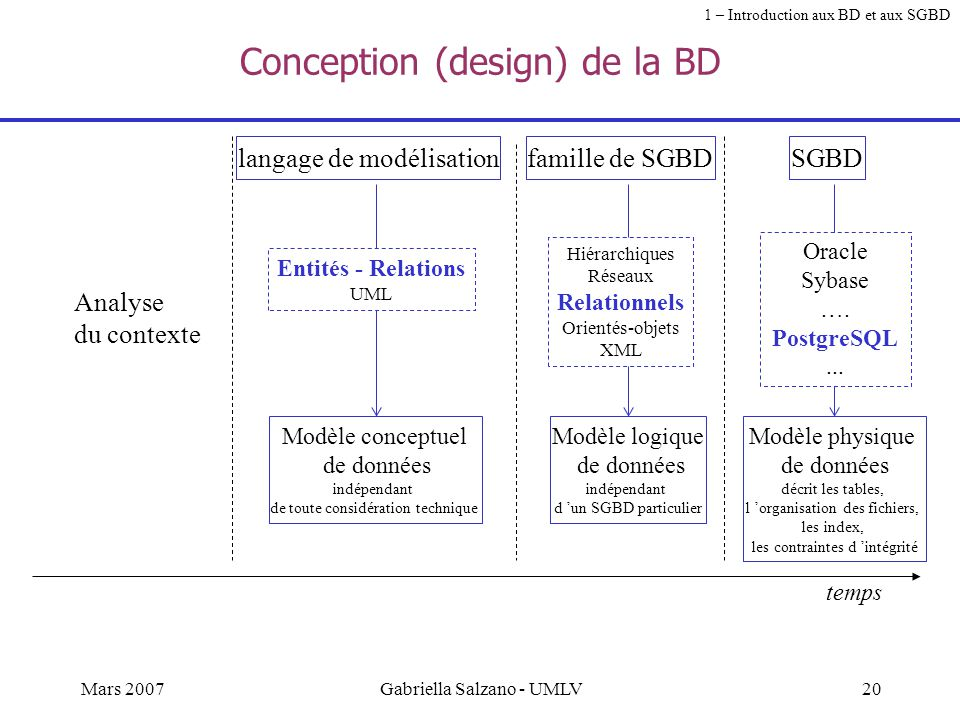 Conception (design) de la BD