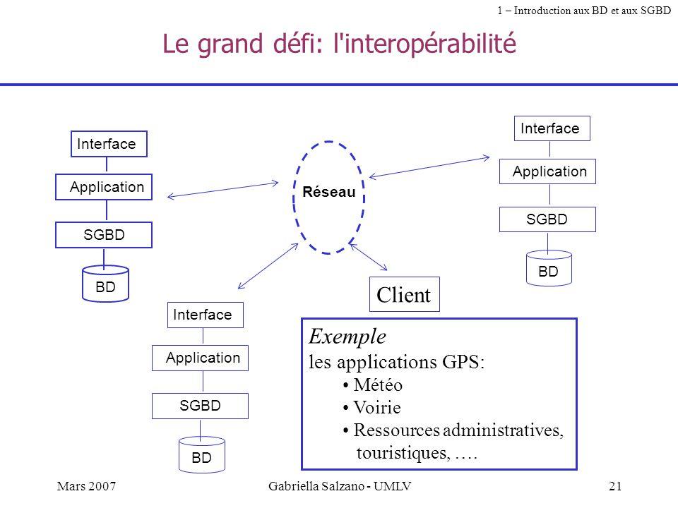 Le grand défi: l interopérabilité