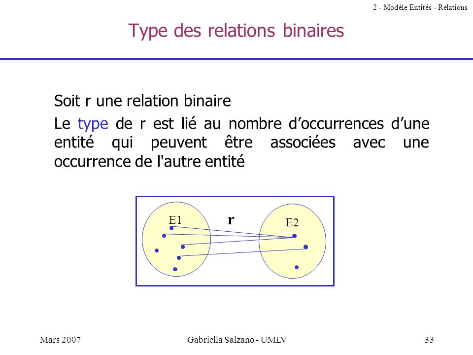 Type des relations binaires
